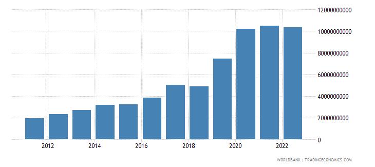 japan ict service exports bop us dollar wb data