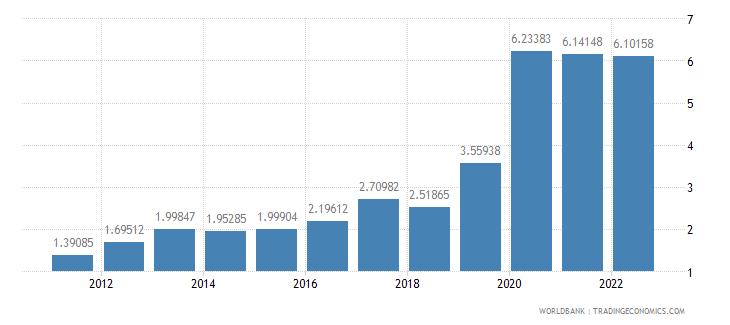 japan ict service exports percent of service exports bop wb data