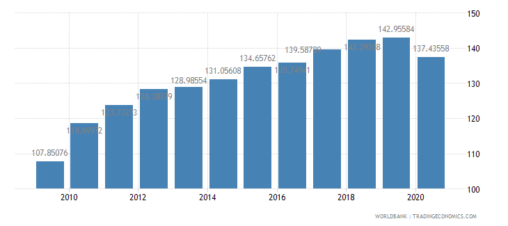 japan import volume index 2000  100 wb data