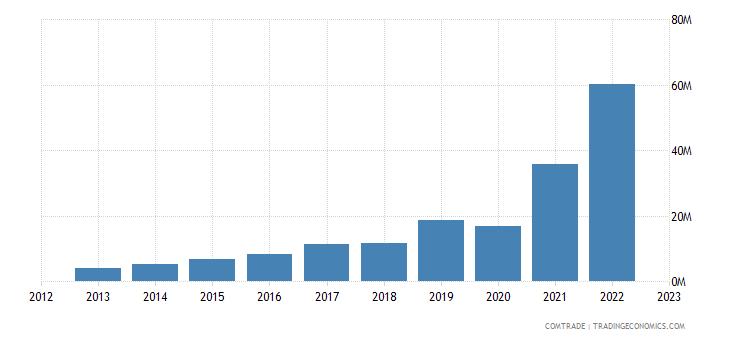 japan imports albania