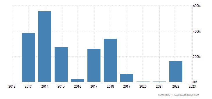 japan imports angola