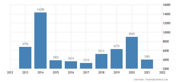japan imports anguilla