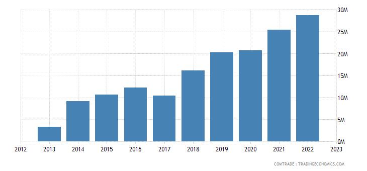japan imports armenia