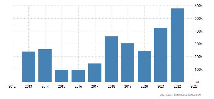japan imports australia nickel