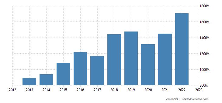 japan imports bangladesh
