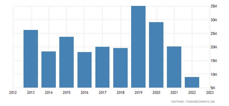 japan imports belarus