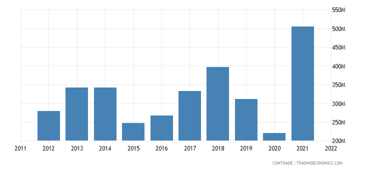 japan imports bolivia
