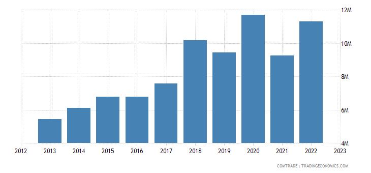 japan imports bosnia herzegovina