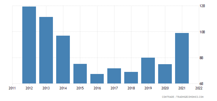 japan imports brazil
