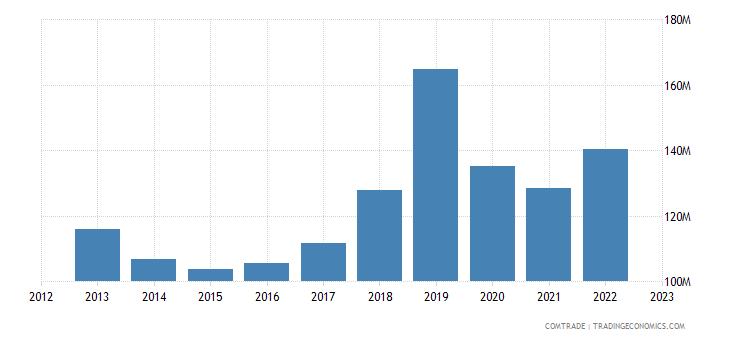 japan imports bulgaria