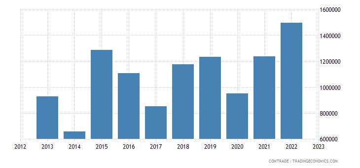 japan imports burundi