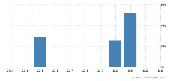 japan imports cayman islands