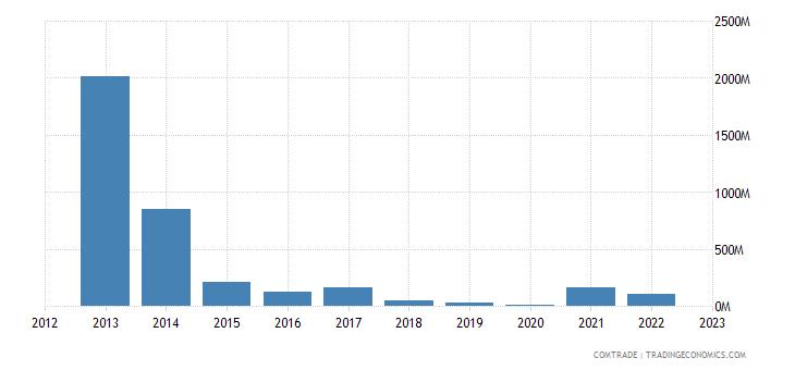 japan imports equatorial guinea