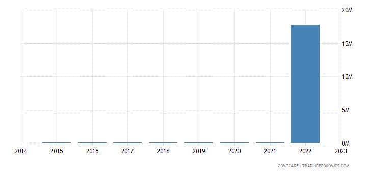 japan imports eritrea