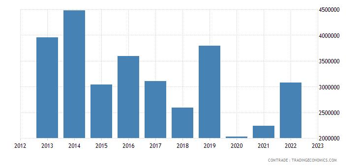 japan imports estonia other base metals cermets