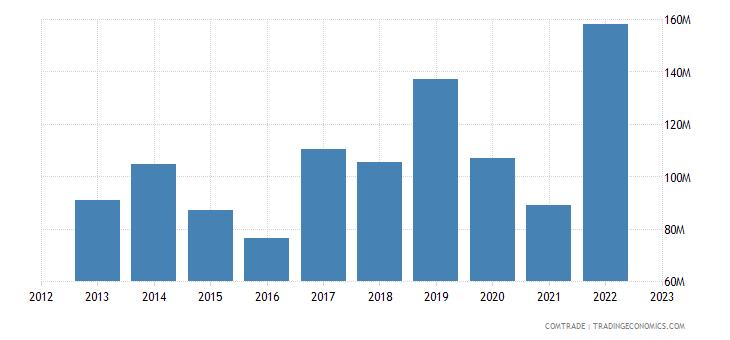 japan imports ethiopia