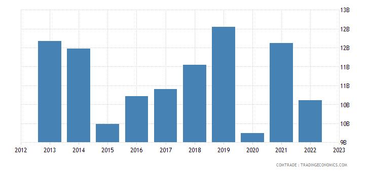 japan imports france