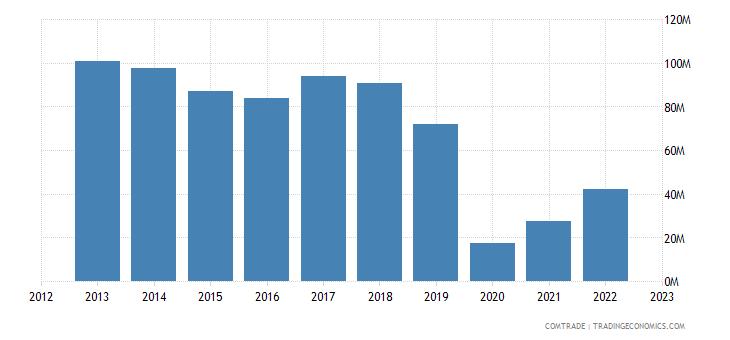 japan imports french polynesia