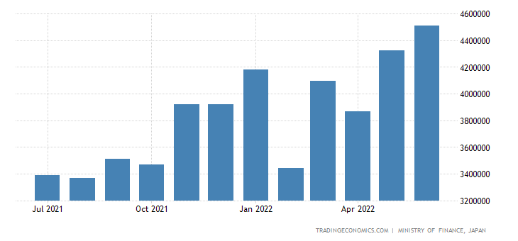 Japan Imports from Asia