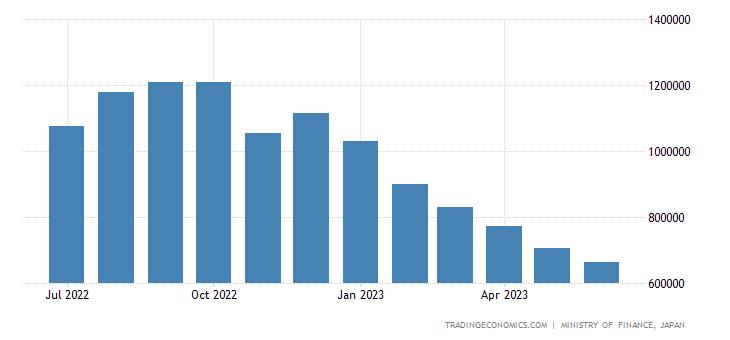 Japan Imports from Australia