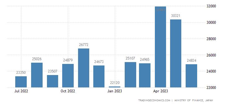 Japan Imports from Denmark