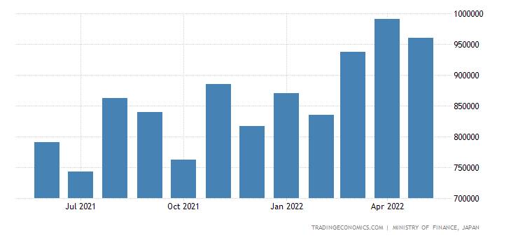 Japan Imports from European Union