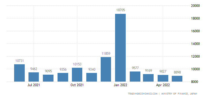 Japan Imports from Hong Kong