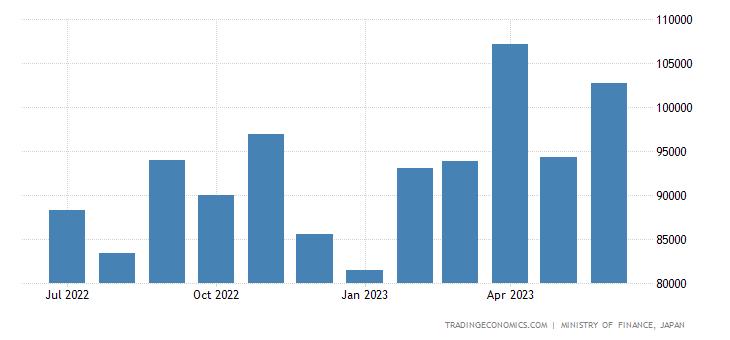 Japan Imports from Switzerland