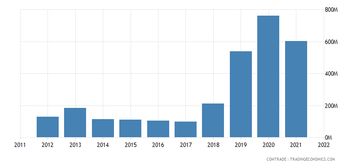 japan imports greece