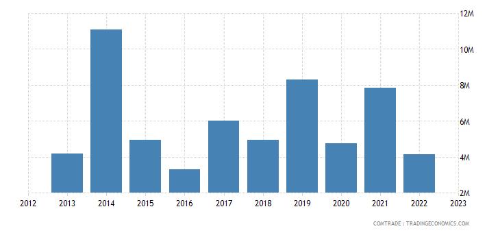 japan imports guyana