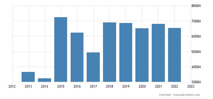 japan imports ireland