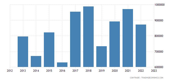 japan imports israel antibiotics