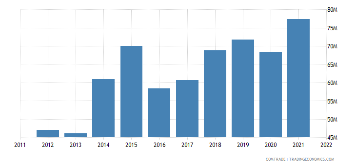 japan imports kenya