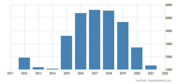 japan imports lithuania