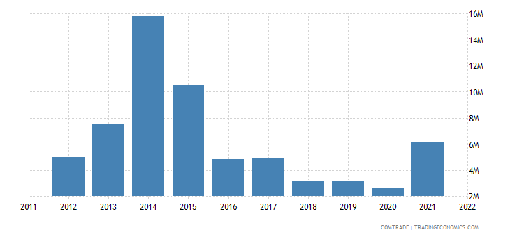 japan imports maldives