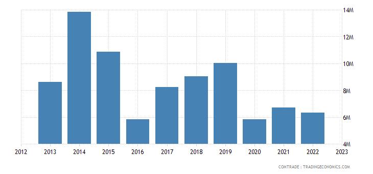 japan imports mauritius