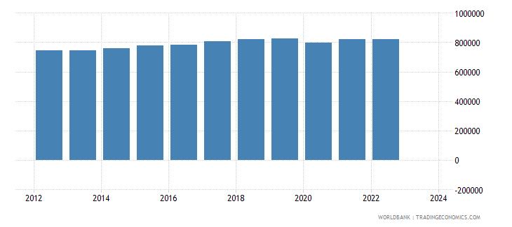 japan imports merchandise customs constant us$ millions seas adj  wb data