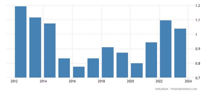 japan imports merchandise customs price us$ seas adj  wb data