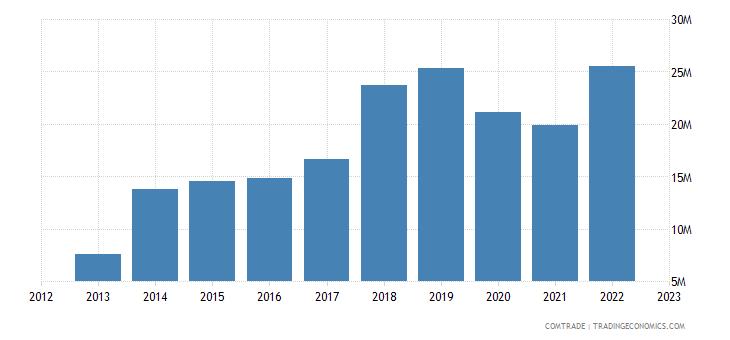 japan imports moldova