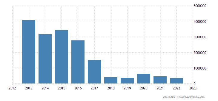 japan imports montenegro