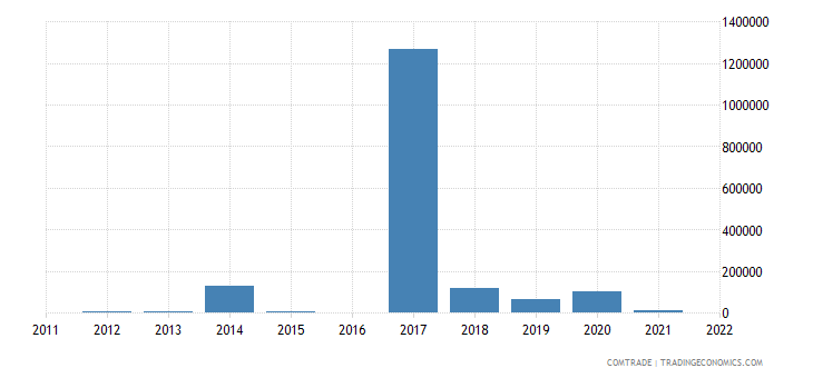 japan imports mozambique commodities not specified according to kind