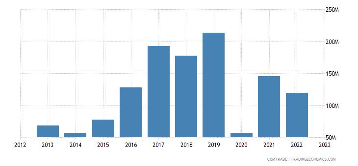 japan imports mozambique