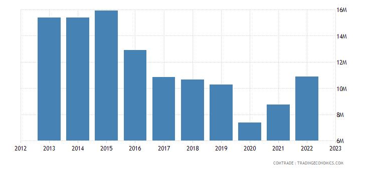 japan imports nepal