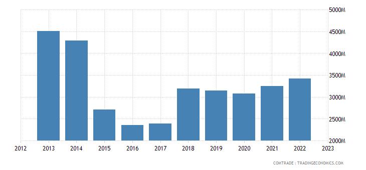 japan imports netherlands