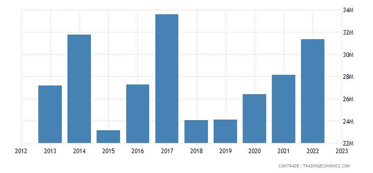japan imports nicaragua