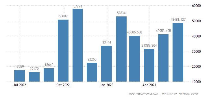 Japan Imports of Aircrafts