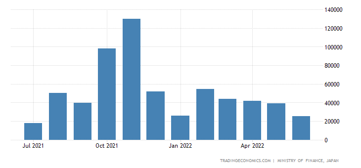 Japan Imports of Aircrafts