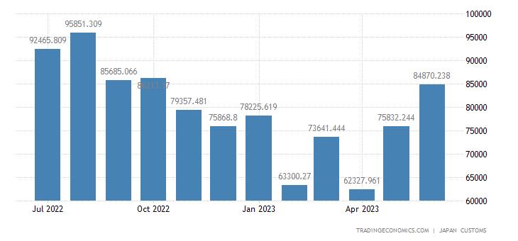 Japan Imports of Alminium & Alminium Alloys