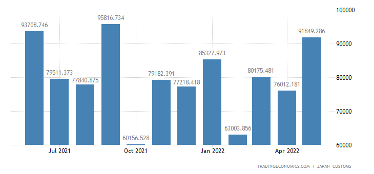 Japan Imports of Beverages & Tobacco