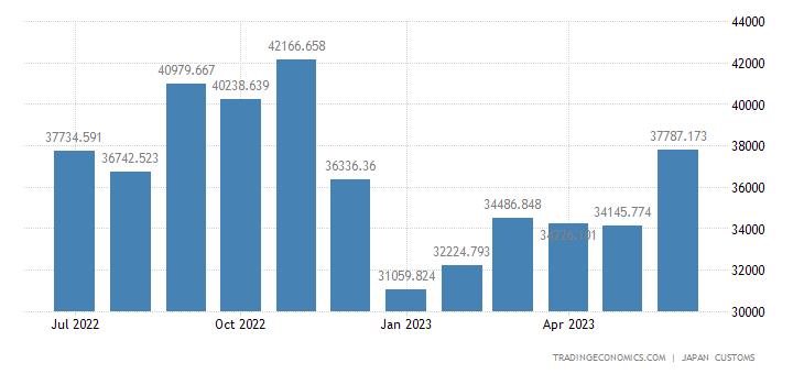 Japan Imports of Beverages